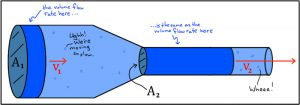 Illustration showing fluid velocity when the pipe diameter changes