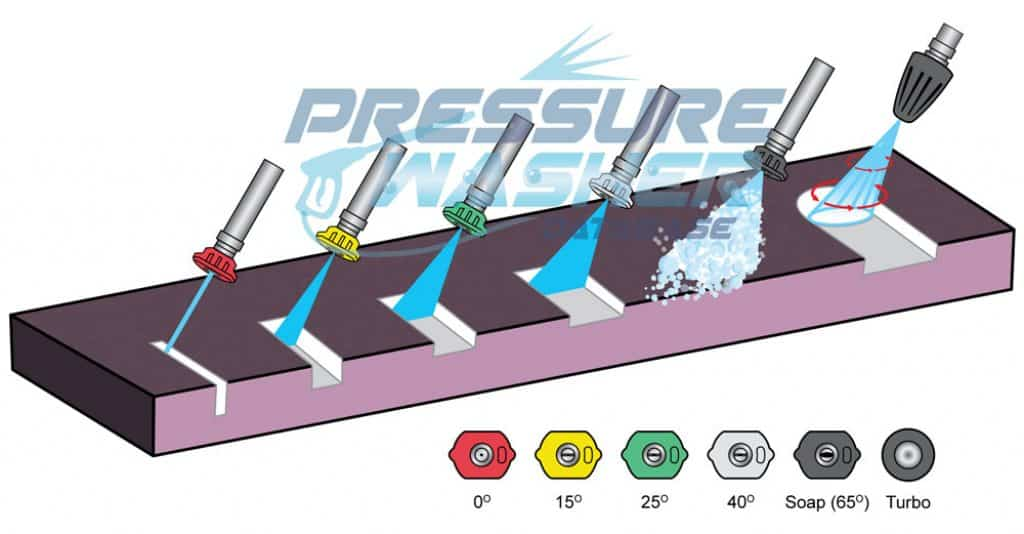 Illustration of the impact of the water stream on a surface according to the type of pressure washer nozzle