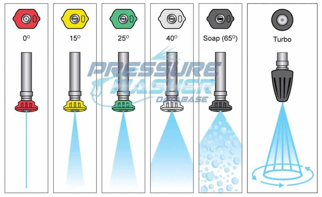 Illustration of the 6 different types of common pressure washer nozzles and the way water exits from them